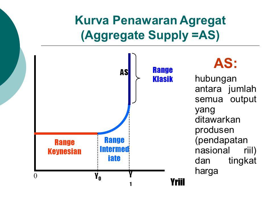 Kurva Penawaran Agregat (Aggregate Supply =AS) AS: hubungan antara jumlah semua output yang ditawarkan produsen (pendapatan nasional riil) dan tingkat