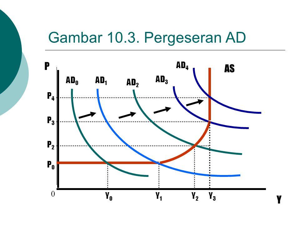 Gambar 10.3. Pergeseran AD P Y AS 0 Y0Y0 Y1Y1 Y2Y2 Y3Y3 P0P0 P2P2 P3P3 P4P4 AD 0 AD 1 AD 2 AD 3 AD 4