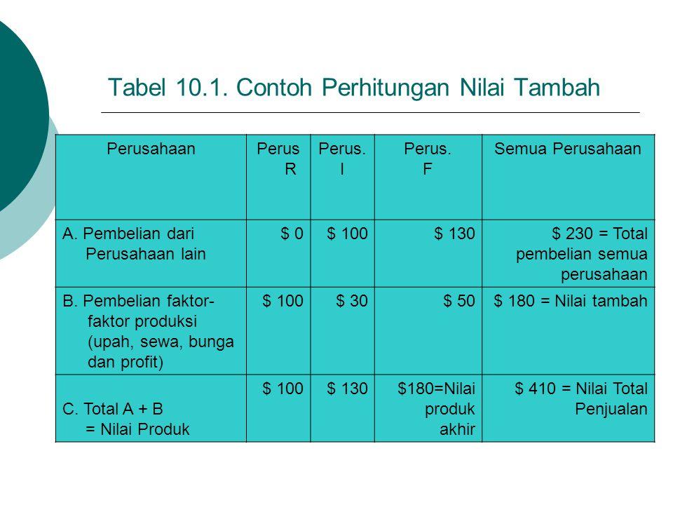 Tabel 10.1. Contoh Perhitungan Nilai Tambah PerusahaanPerus R Perus. I Perus. F Semua Perusahaan A. Pembelian dari Perusahaan lain $ 0$ 100$ 130$ 230