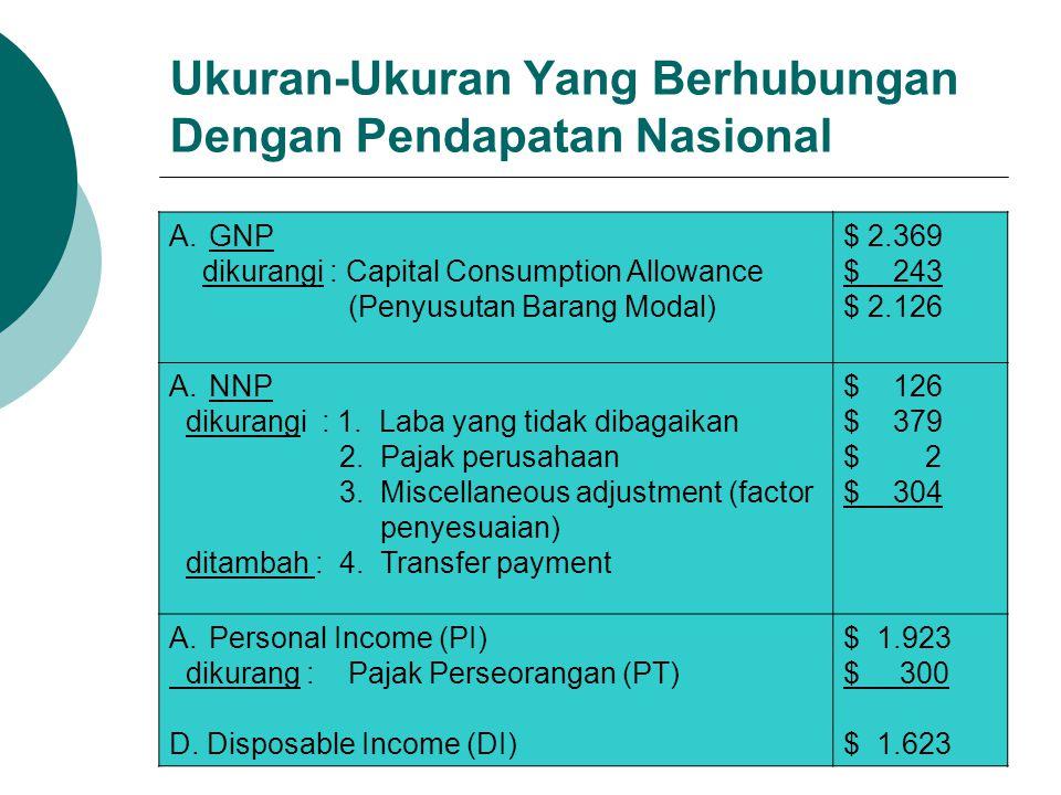 Ukuran-Ukuran Yang Berhubungan Dengan Pendapatan Nasional A.GNP dikurangi : Capital Consumption Allowance (Penyusutan Barang Modal) $ 2.369 $ 243 $ 2.