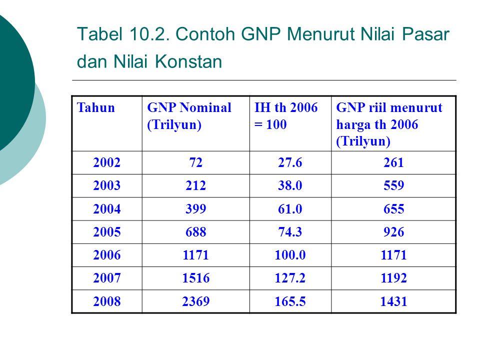 Tabel 10.2. Contoh GNP Menurut Nilai Pasar dan Nilai Konstan TahunGNP Nominal (Trilyun) IH th 2006 = 100 GNP riil menurut harga th 2006 (Trilyun) 2002