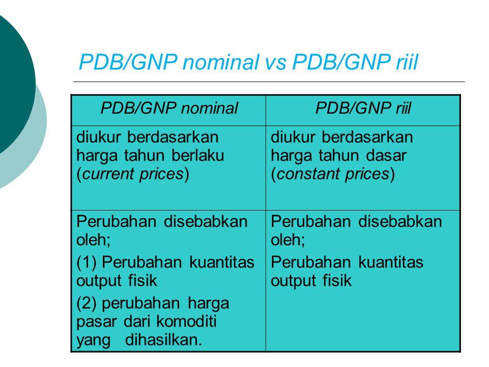 PDB/GNP Potensial vs PDB/GNP Aktual PDB/GNP Potensial PDB/GNP Aktual dihasilkan pd saat kerja penuh (full employment) yang benar-benar dihasilkan GNP gap : GNP/PDB potensial – GNP/PDB aktual GNP/PDB gap memberi petunjuk besar kecilnya tingkat pengangguran di Negara yang bersangkutan.
