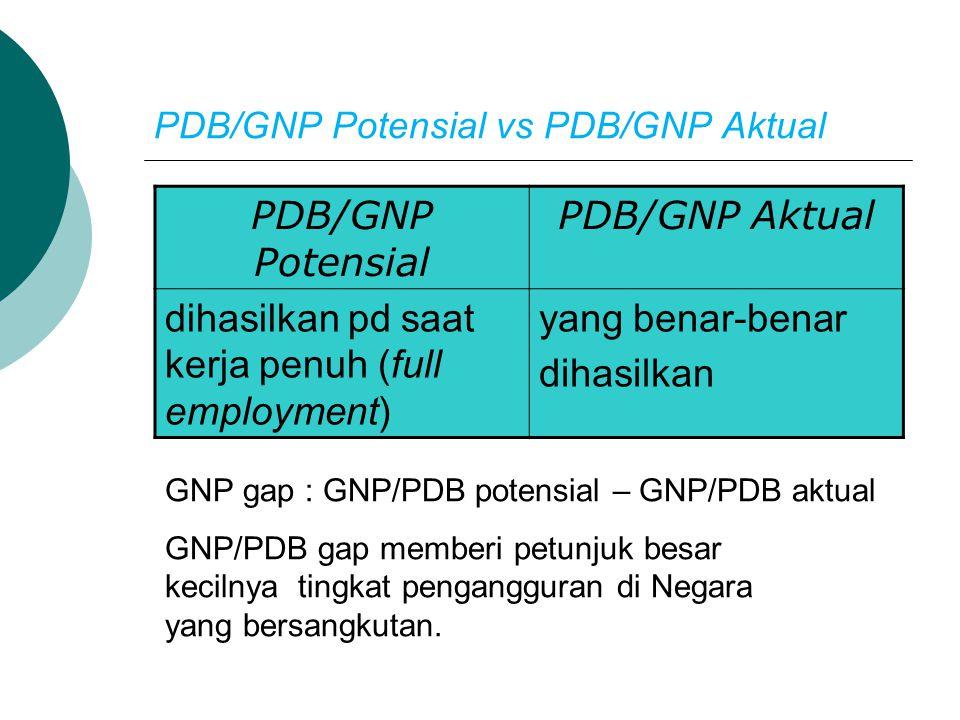 PDB/GNP Potensial vs PDB/GNP Aktual PDB/GNP Potensial PDB/GNP Aktual dihasilkan pd saat kerja penuh (full employment) yang benar-benar dihasilkan GNP