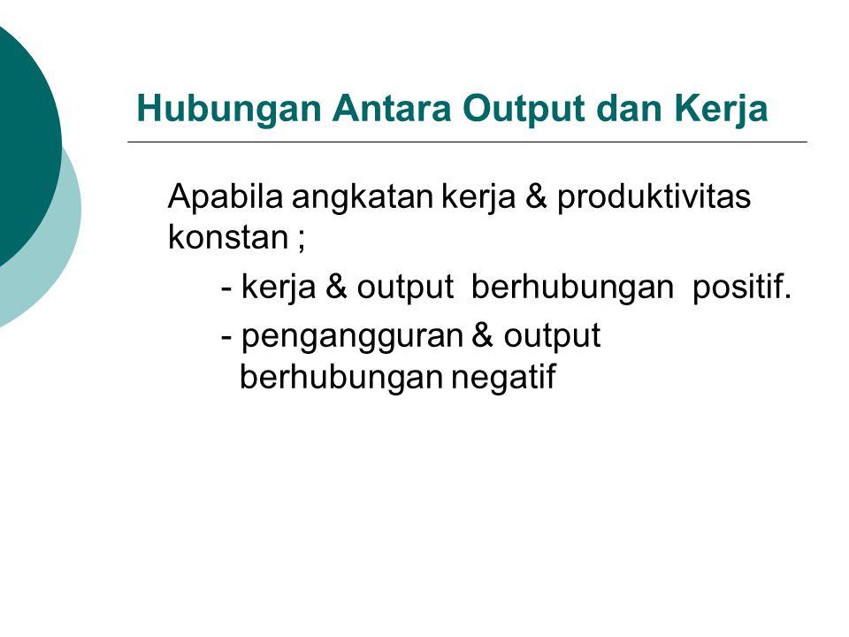 Hubungan Antara Output dan Kerja Apabila angkatan kerja & produktivitas konstan ; - kerja & output berhubungan positif. - pengangguran & output berhub