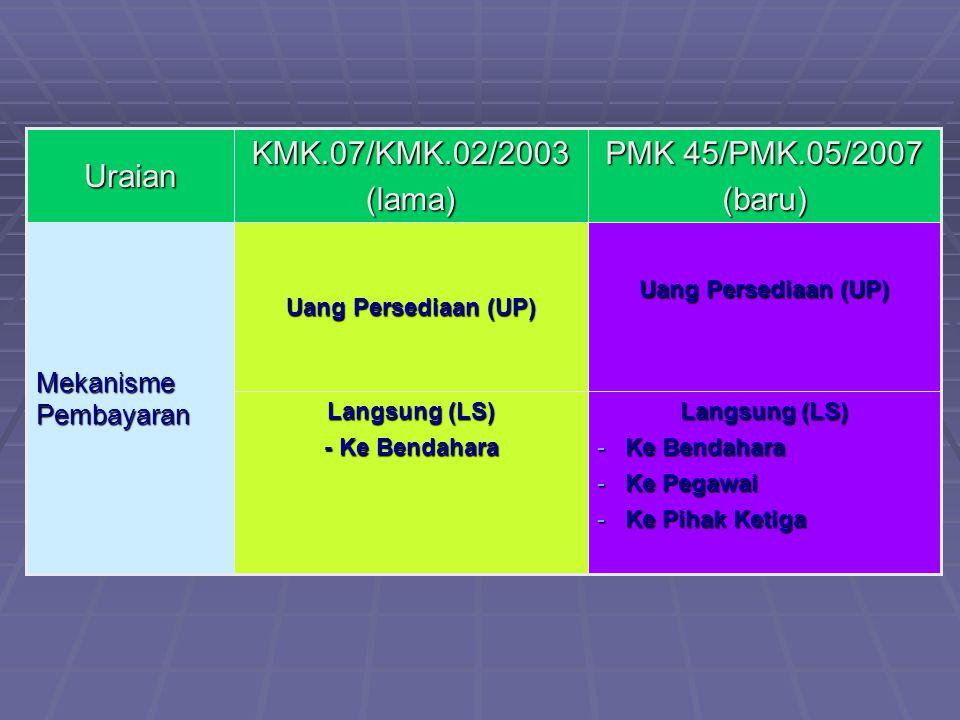 Uang Persediaan (UP) Mekanisme Pembayaran Langsung (LS) -Ke Bendahara -Ke Pegawai -Ke Pihak Ketiga Langsung (LS) - Ke Bendahara PMK 45/PMK.05/2007 (baru)KMK.07/KMK.02/2003(lama)Uraian