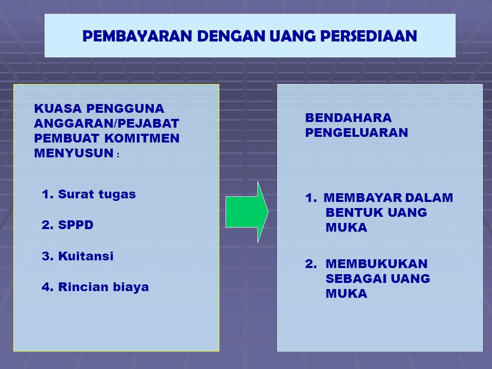 PEMBAYARAN DENGAN UANG PERSEDIAAN KUASA PENGGUNA ANGGARAN/PEJABAT PEMBUAT KOMITMEN MENYUSUN : 1.