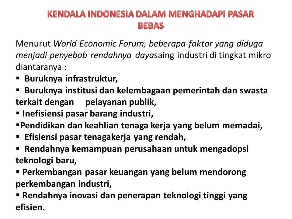 o Berdasarkan Industrial Development Report tahun 2011, industri manufaktur Indonesia mengalami penurunan peringkat daya saing dari 40 pada tahun 2005 menjadi peringkat ke-43 pada tahun 2009.