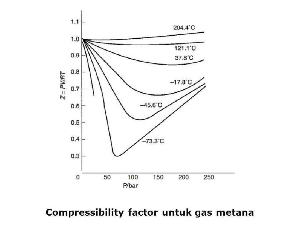 Compressibility factor untuk gas metana