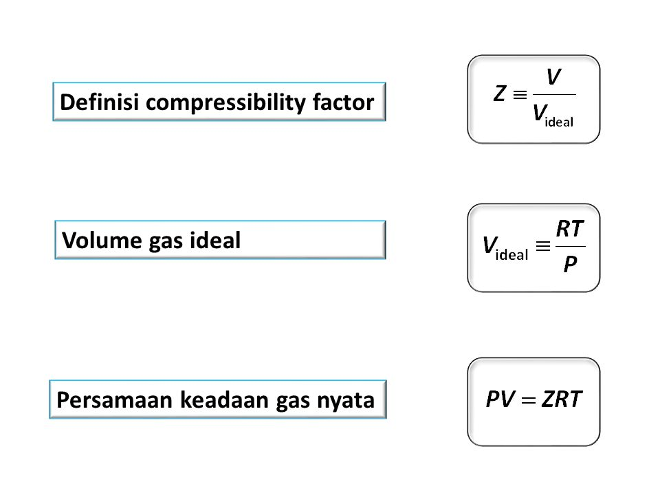 Definisi compressibility factor Volume gas ideal Persamaan keadaan gas nyata