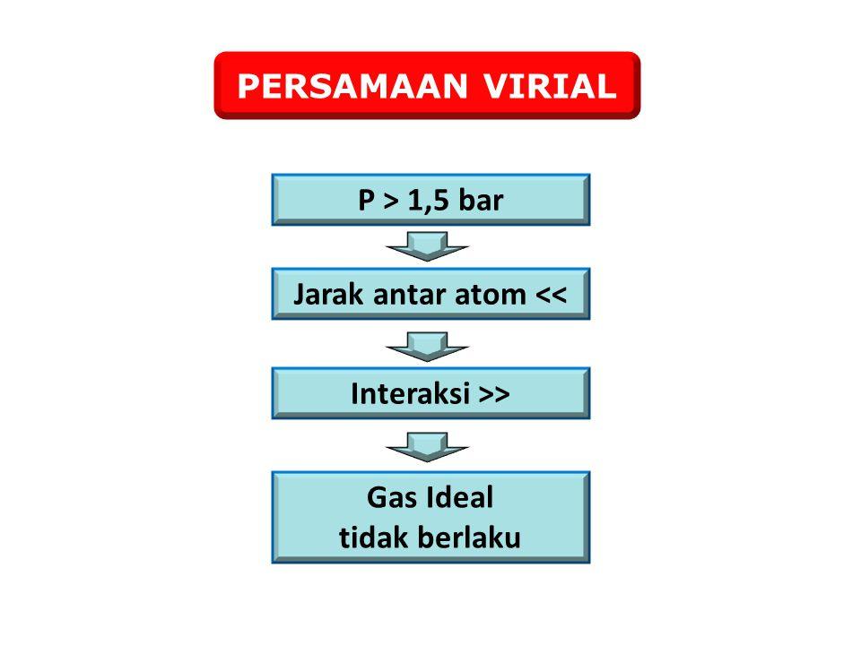 Pada titik kritis, kedua derivat sama dengan nol: Ada 2 persamaan dengan 2 bilangan anu (a dan b) T = T c P = P c V = V c Z = Z c