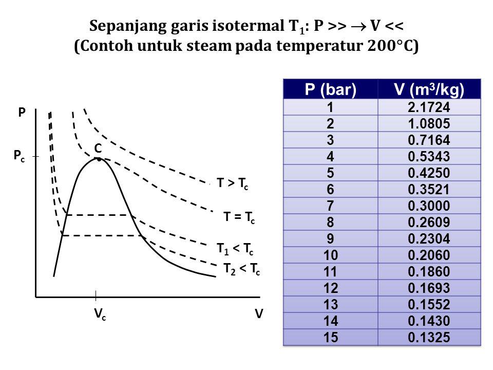 Kasus 1:D > 0 1 akar riil dan 2 akar imajiner Kasus 2:D = 0 Tiga akar riil dan setidak-tidaknya ada dua akan yang sama.