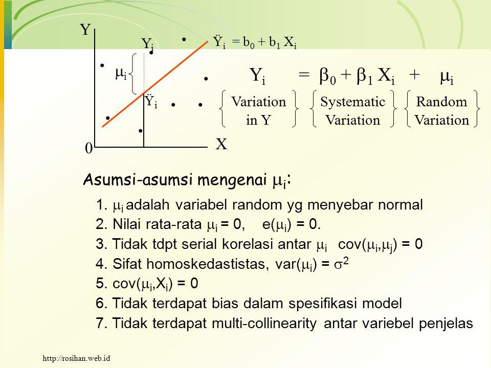 ....... Ÿ i = b 0 + b 1 X i YiYi ŸiŸi ii X Y Y i =  0 +  1 X i +  i Variation in Y Systematic Variation Random Variation 0 Asumsi-asumsi mengenai