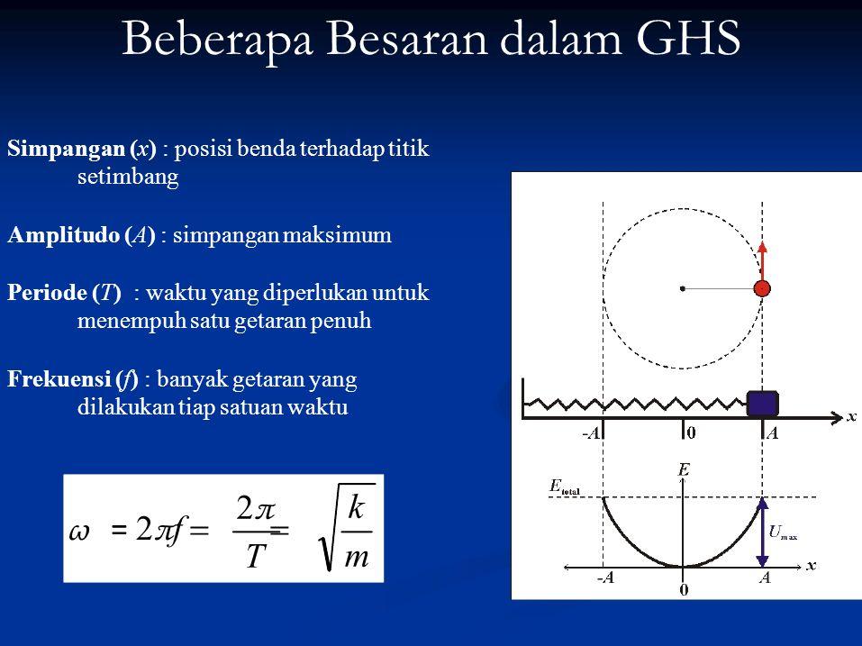 Energi GHS E Total = ½ mv 2 + ½ kx 2 Pada x = A →  E Total = ½ kA 2 x = O →  E Total = ½ mv 2max Energi total benda pada gerak harmonik sederhana sebanding dengan amplitudo kuadrat