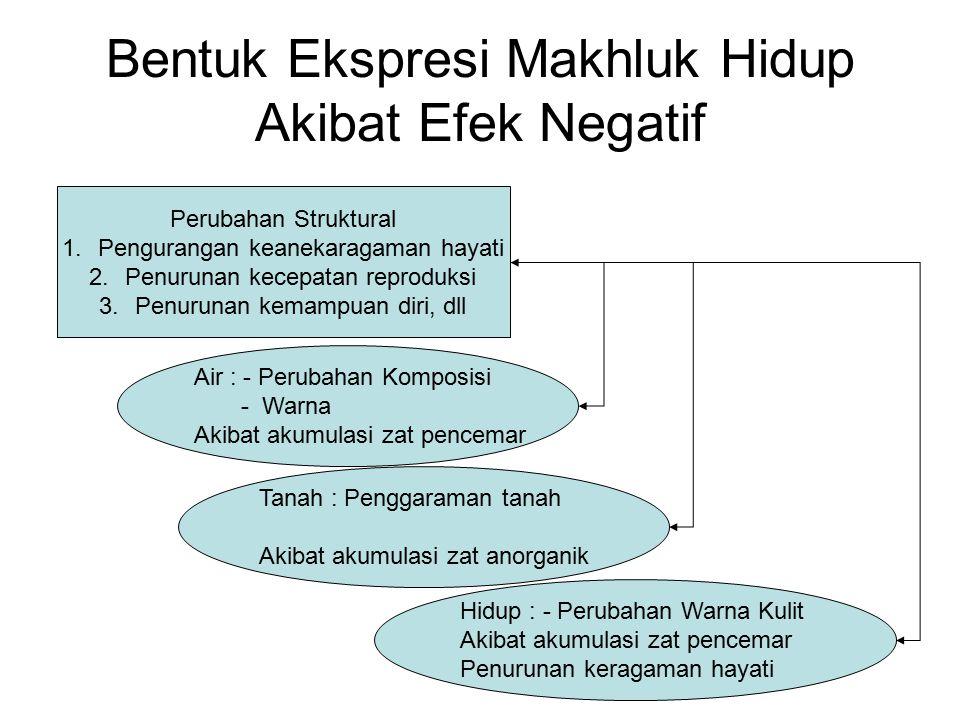 Bentuk Ekspresi Makhluk Hidup Akibat Efek Negatif Perubahan Struktural 1.Pengurangan keanekaragaman hayati 2.Penurunan kecepatan reproduksi 3.Penuruna