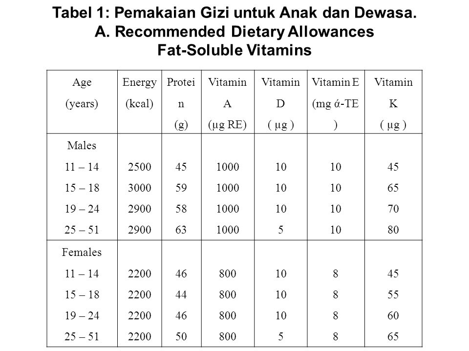 Age (years) Energy (kcal) Protei n (g) Vitamin A (µg RE) Vitamin D ( µg ) Vitamin E (mg ά-TE ) Vitamin K ( µg ) Males 11 – 14 15 – 18 19 – 24 25 – 51