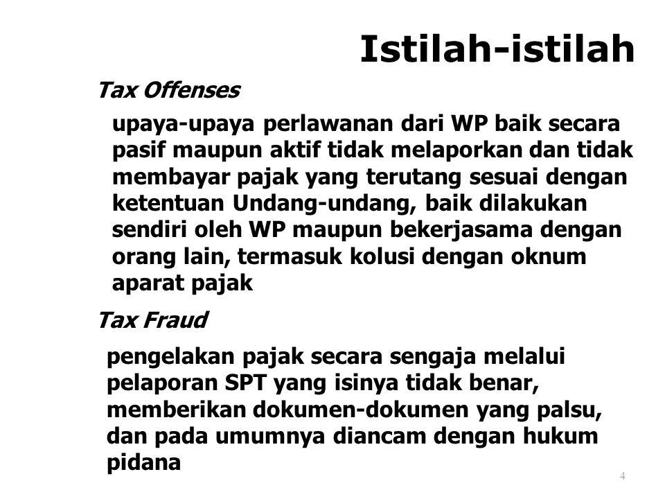 Istilah-istilah 4 Tax Offenses upaya-upaya perlawanan dari WP baik secara pasif maupun aktif tidak melaporkan dan tidak membayar pajak yang terutang s