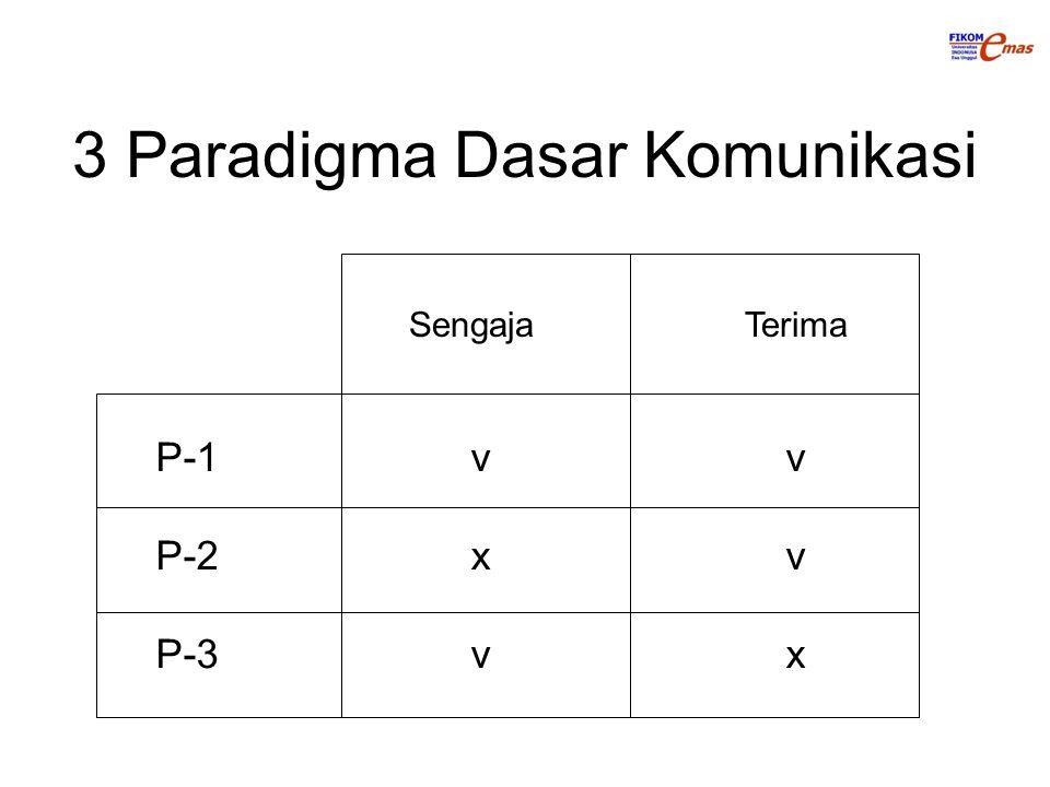3 Paradigma Dasar Komunikasi P-1vv P-2xv P-3vx Sengaja Terima