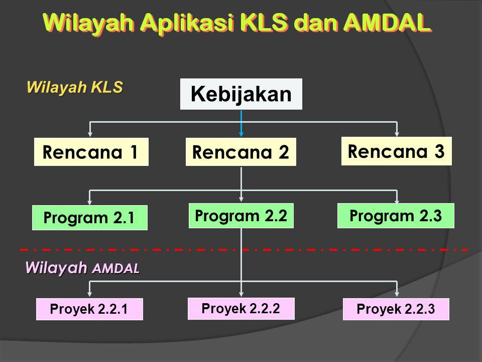 Kebijakan Rencana 1Rencana 2 Rencana 3 Program 2.1 Program 2.2Program 2.3 Proyek 2.2.1 Proyek 2.2.2 Proyek 2.2.3 Wilayah KLS Wilayah AMDAL
