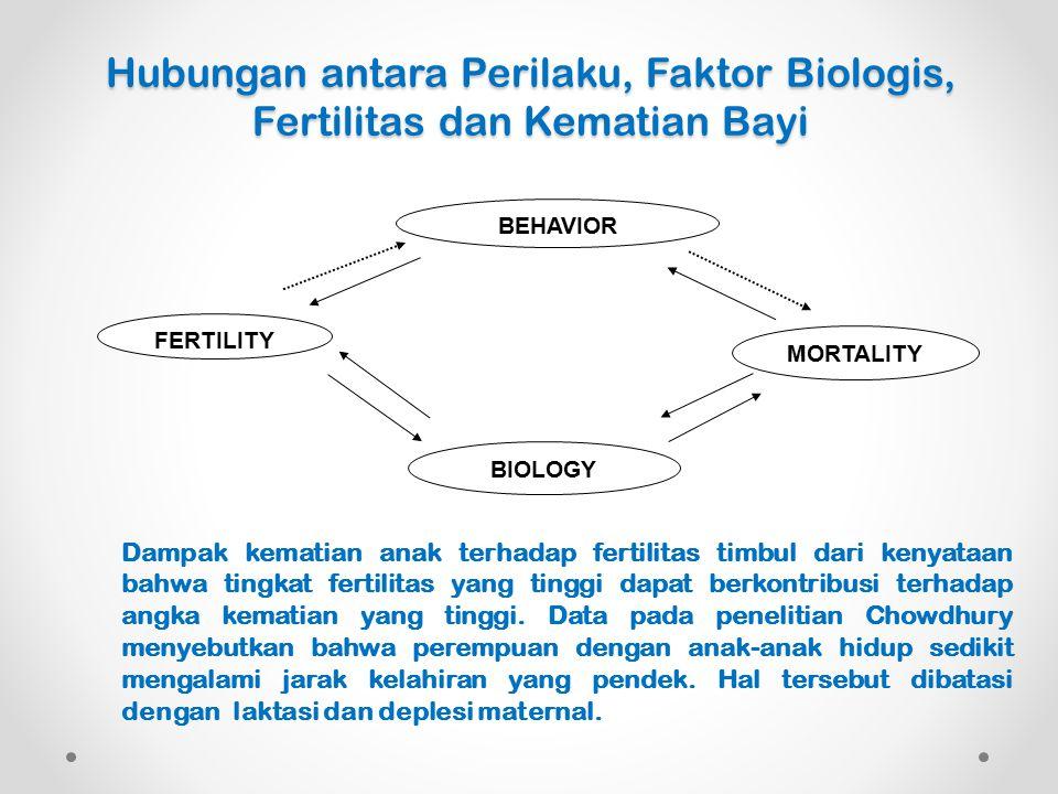 Hubungan antara Perilaku, Faktor Biologis, Fertilitas dan Kematian Bayi BEHAVIOR MORTALITY BIOLOGY FERTILITY Dampak kematian anak terhadap fertilitas timbul dari kenyataan bahwa tingkat fertilitas yang tinggi dapat berkontribusi terhadap angka kematian yang tinggi.