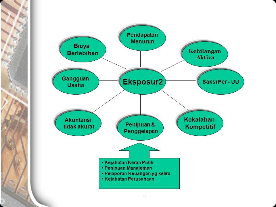 Struktur Pengendalian Intern Eksposur2 Pendapatan Menurun Kehilangan Aktiva Saksi Per - UU Gangguan Usaha Biaya Berlebihan Penipuan & Penggelapan Akun
