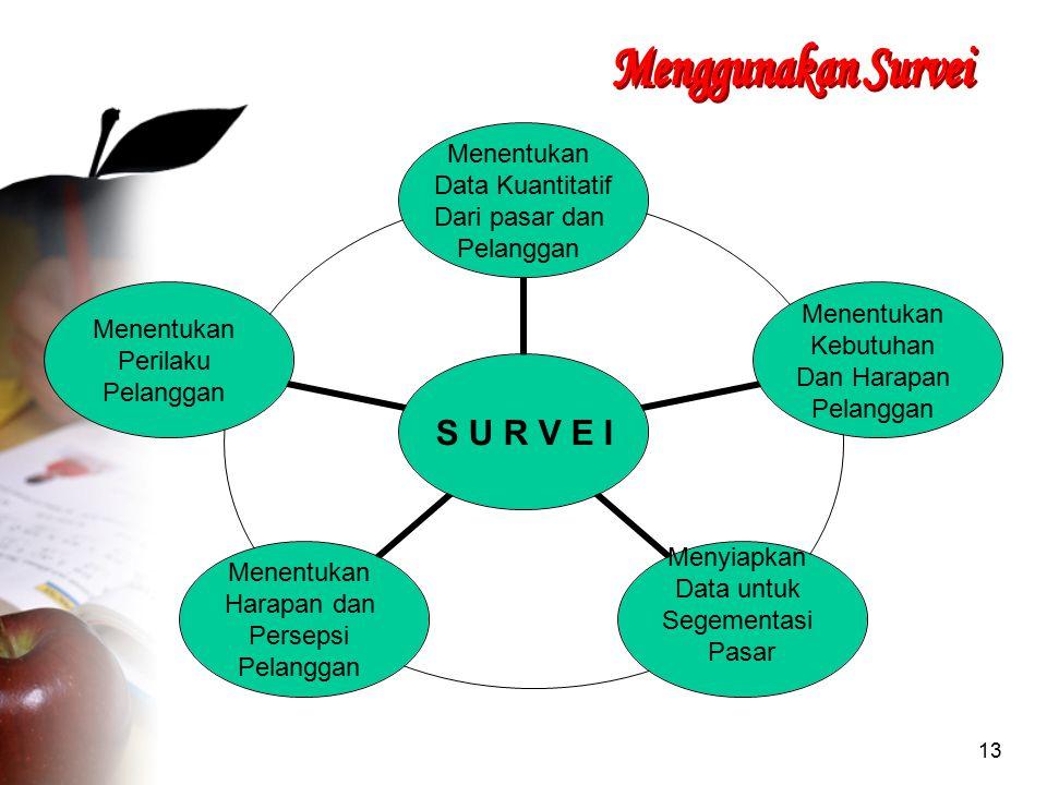 13 S U R V E I Menentukan Data Kuantitatif Dari pasar dan Pelanggan Menentukan Kebutuhan Dan Harapan Pelanggan Menyiapkan Data untuk Segementasi Pasar