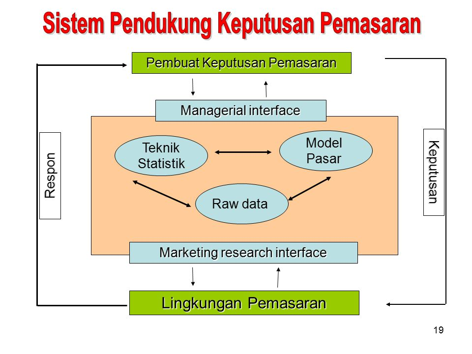 19 Model Pasar Raw data Teknik Statistik Managerial interface Marketing research interface Lingkungan Pemasaran Pembuat Keputusan Pemasaran Respon Keputusan