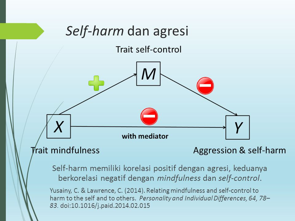 Self-harm dan agresi Trait mindfulness Trait self-control Aggression & self-harm Self-harm memiliki korelasi positif dengan agresi, keduanya berkorela