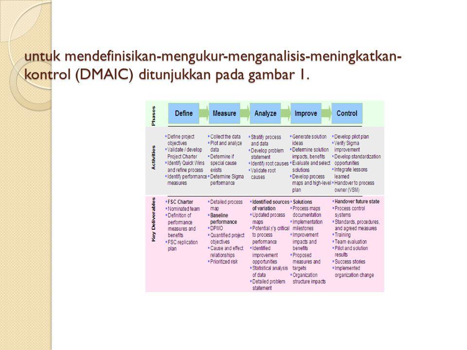 untuk mendefinisikan-mengukur-menganalisis-meningkatkan- kontrol (DMAIC) ditunjukkan pada gambar 1.