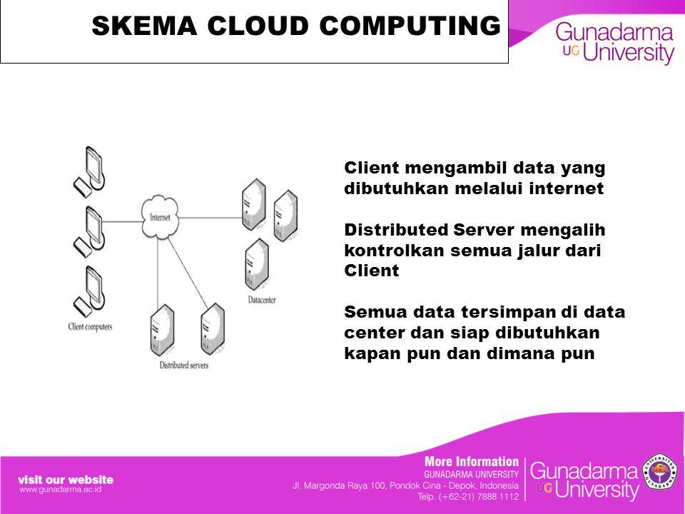 SKEMA CLOUD COMPUTING Client mengambil data yang dibutuhkan melalui internet Distributed Server mengalih kontrolkan semua jalur dari Client Semua data tersimpan di data center dan siap dibutuhkan kapan pun dan dimana pun