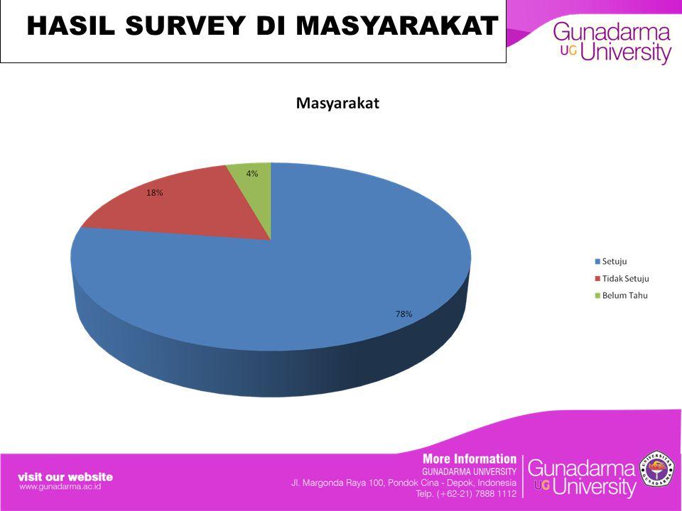 HASIL SURVEY DI MASYARAKAT