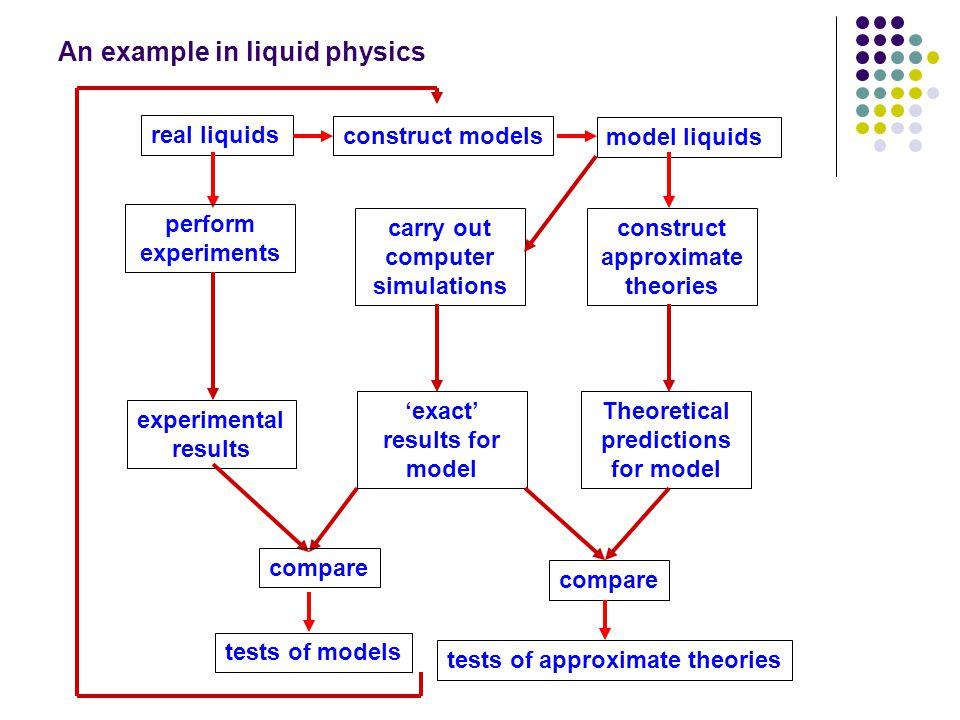 Tujuan Program Memperkenalkan berbagai metode komputasi dan keterkaitannya dalam penyelesaian masalah-masalah fisika.