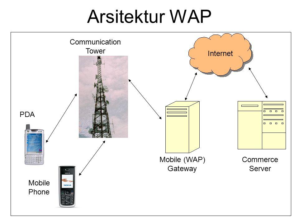 Arsitektur WAP PDA Mobile Phone Communication Tower Mobile (WAP) Gateway Commerce Server Internet