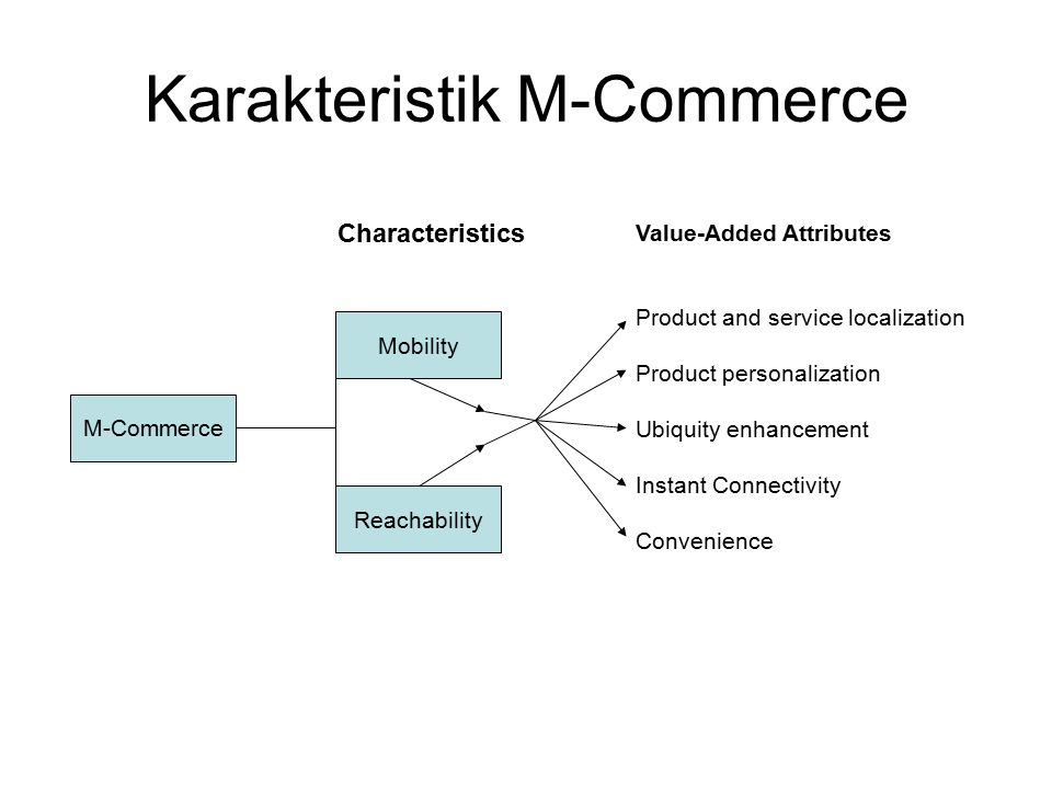 Karakteristik M-Commerce M-Commerce Mobility Reachability Value-Added Attributes Product and service localization Product personalization Ubiquity enh