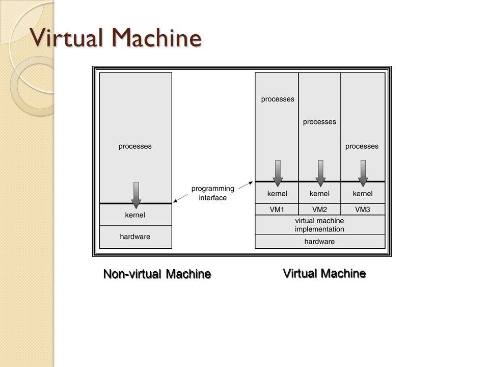 Contoh VM Software VirtualPC VMWare VirtualBox