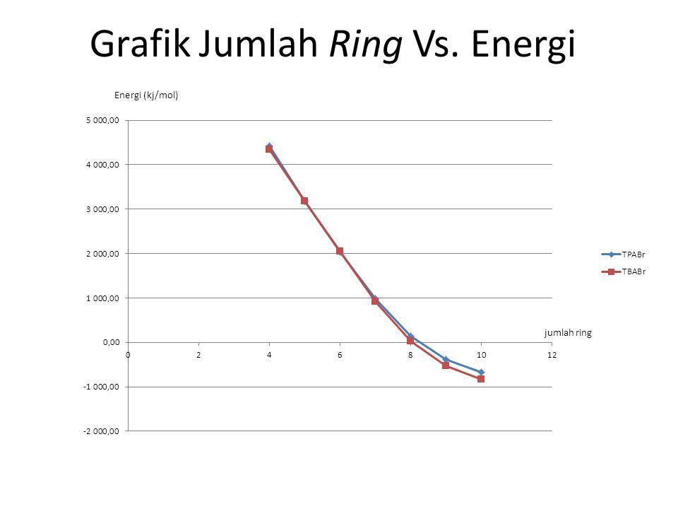 Grafik Jumlah Ring Vs. Energi