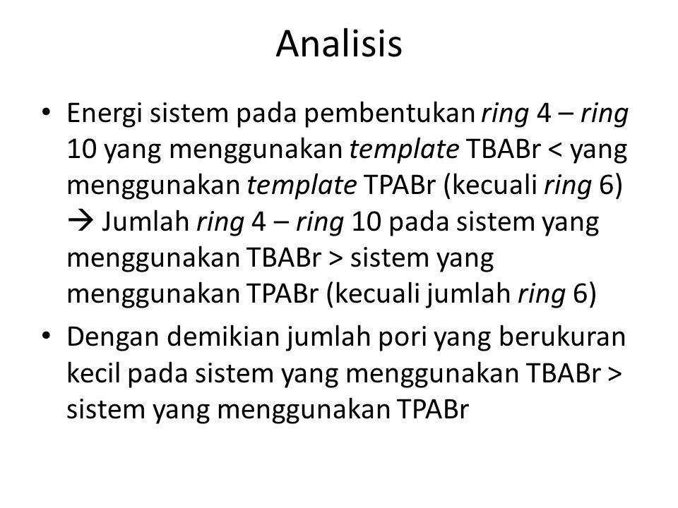 Analisis Energi sistem pada pembentukan ring 4 – ring 10 yang menggunakan template TBABr sistem yang menggunakan TPABr (kecuali jumlah ring 6) Dengan