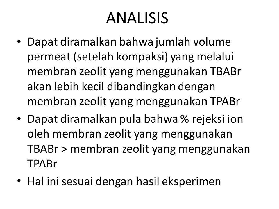ANALISIS Dapat diramalkan bahwa jumlah volume permeat (setelah kompaksi) yang melalui membran zeolit yang menggunakan TBABr akan lebih kecil dibanding