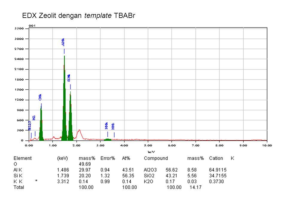 EDX Zeolit dengan template TBABr