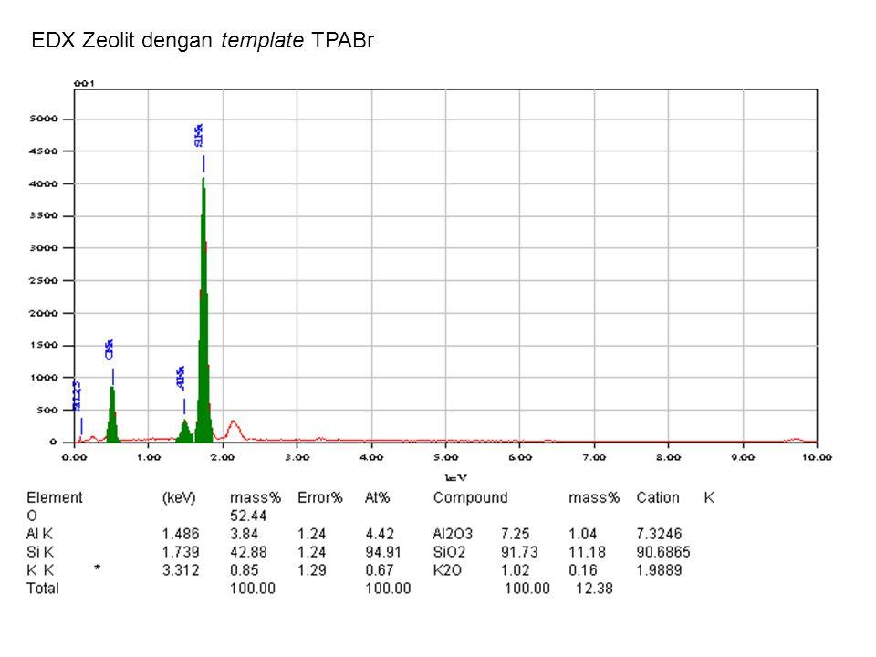 EDX Zeolit dengan template TPABr