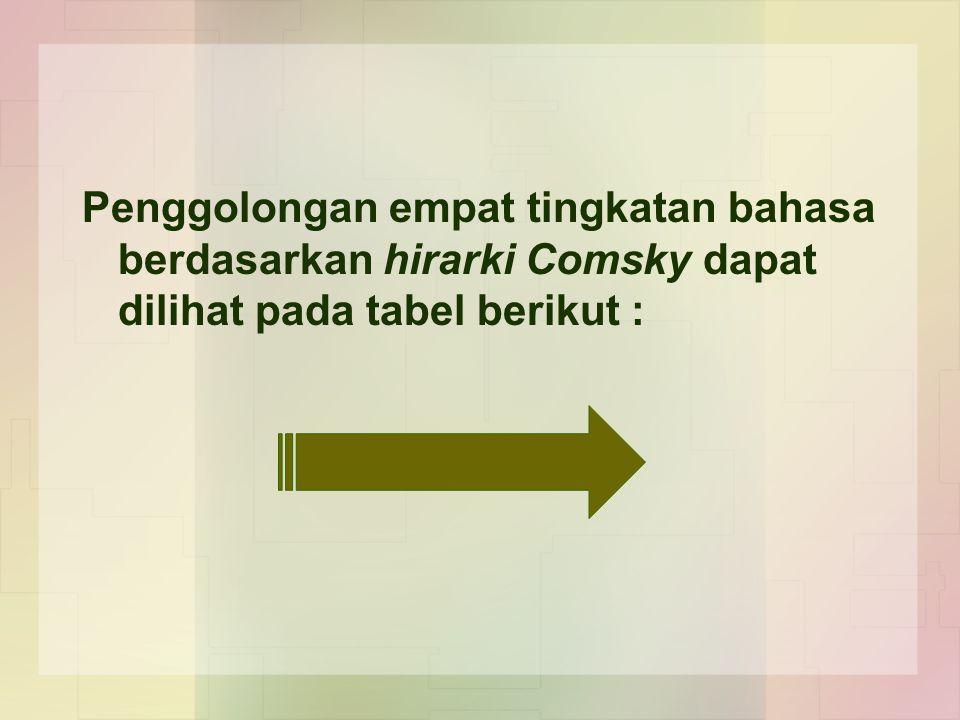 Penggolongan empat tingkatan bahasa berdasarkan hirarki Comsky dapat dilihat pada tabel berikut :