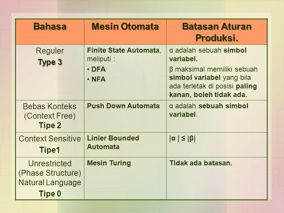 Bahasa Mesin Otomata Batasan Aturan Produksi. Reguler Type 3 Finite State Automata, meliputi : DFA NFA α adalah sebuah simbol variabel. β maksimal mem