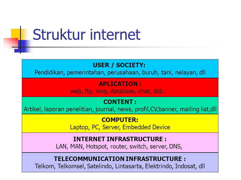 Struktur internet CONTENT : Artikel, laporan penelitian, journal, news, profil,CV,banner, mailing list,dll COMPUTER: Laptop, PC, Server, Embedded Devi