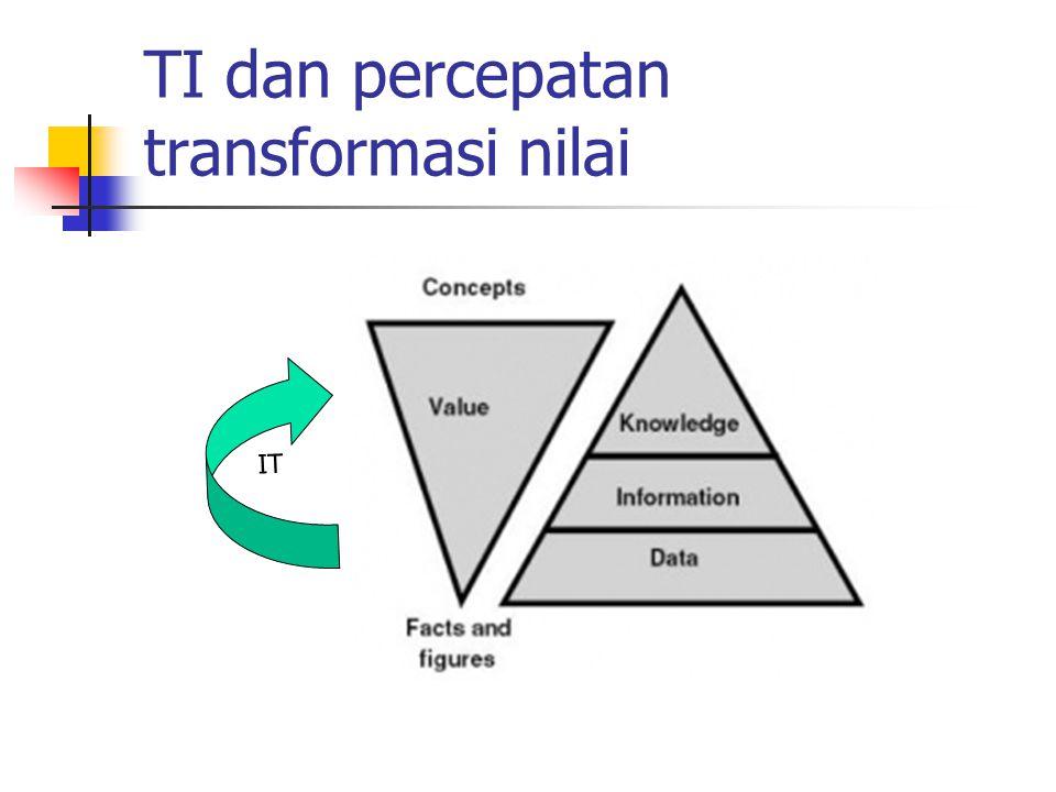 TI dan percepatan transformasi nilai IT