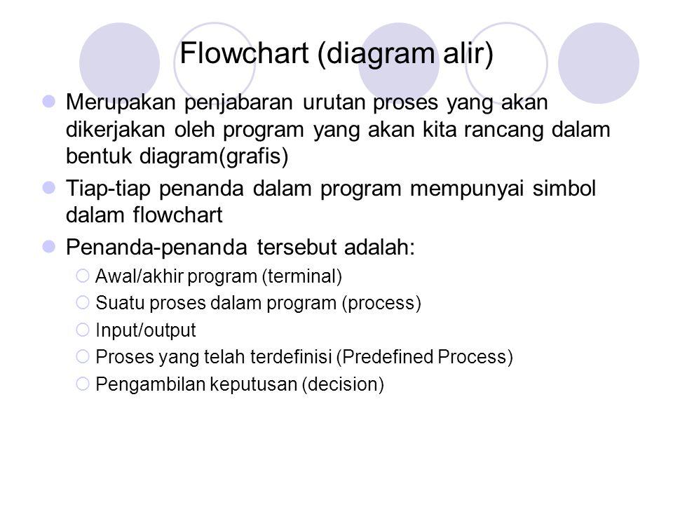Flowchart (diagram alir) Merupakan penjabaran urutan proses yang akan dikerjakan oleh program yang akan kita rancang dalam bentuk diagram(grafis) Tiap-tiap penanda dalam program mempunyai simbol dalam flowchart Penanda-penanda tersebut adalah:  Awal/akhir program (terminal)  Suatu proses dalam program (process)  Input/output  Proses yang telah terdefinisi (Predefined Process)  Pengambilan keputusan (decision)