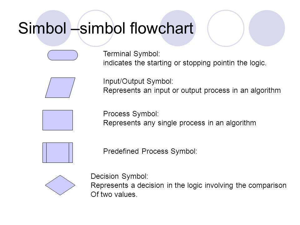 Simbol –simbol flowchart Terminal Symbol: indicates the starting or stopping pointin the logic.