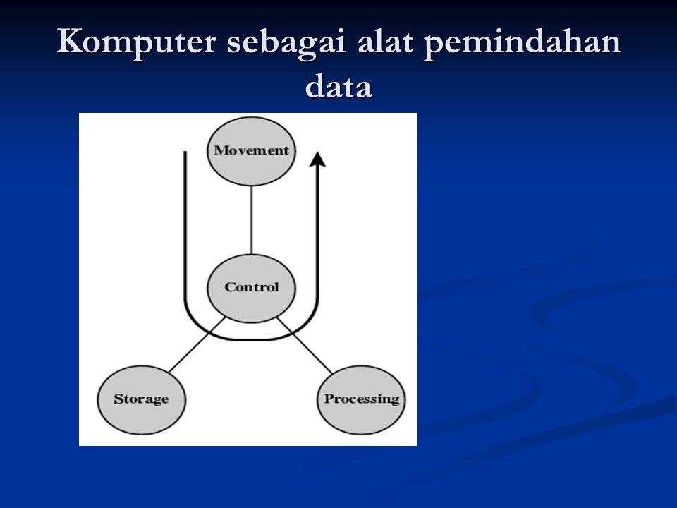 Komputer sebagai alat pemindahan data