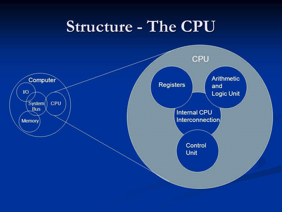 Structure - The CPU Computer Arithmetic and Logic Unit Control Unit Internal CPU Interconnection Registers CPU I/O Memory System Bus CPU