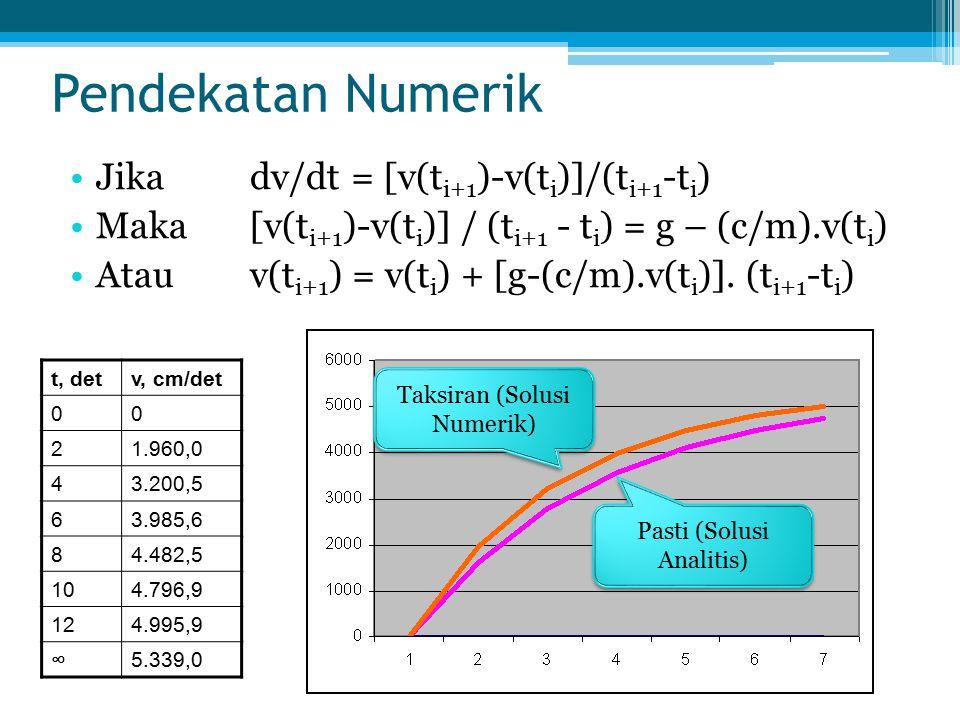Pendekatan Numerik Jika dv/dt = [v(t i+1 )-v(t i )]/(t i+1 -t i ) Maka[v(t i+1 )-v(t i )] / (t i+1 - t i ) = g – (c/m).v(t i ) Atauv(t i+1 ) = v(t i )