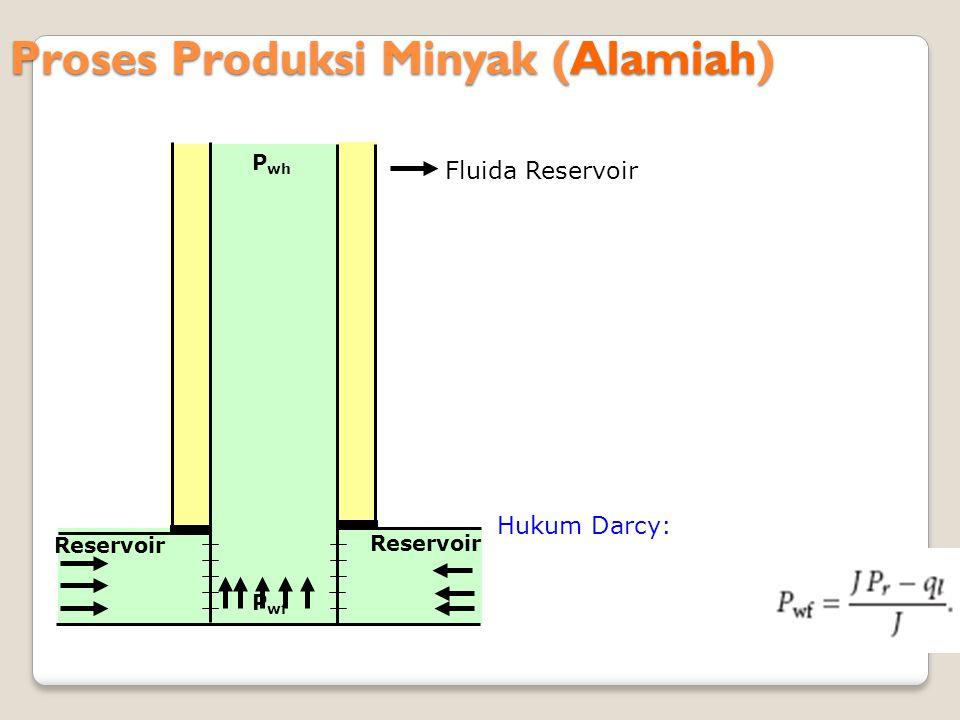 Proses Produksi Minyak (Alamiah) Reservoir P wf P wh Fluida Reservoir Hukum Darcy: