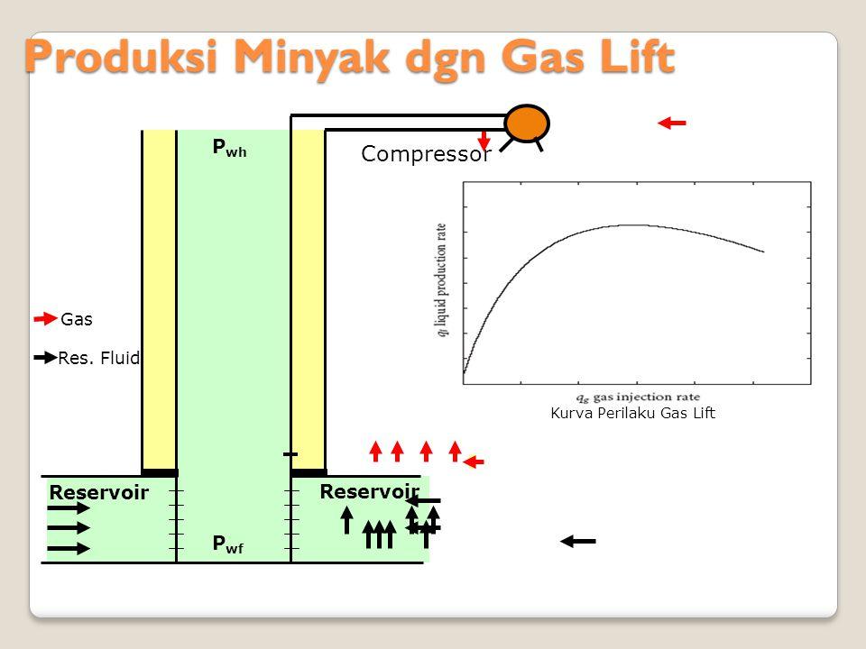 Produksi Minyak dgn Gas Lift Produksi Minyak dgn Gas Lift Reservoir P wf P wh Res. Fluid Gas Compressor Kurva Perilaku Gas Lift